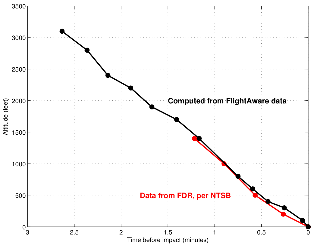 Altitude vs. time before impact for Asiana flight 214