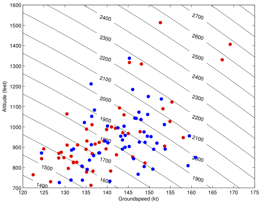 Figure 7. Scatter plot of airspeed and altitude for aircraft 3 nautical miles from touchdown. Blue dotes are United 852, red are Asiana 214.